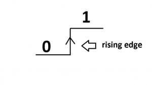 rising-edge